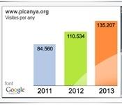 La web de Picanya tanca 2013 amb un 22% més de visites