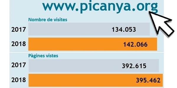 La web municipal creix un 6% en visites respecte a 2017