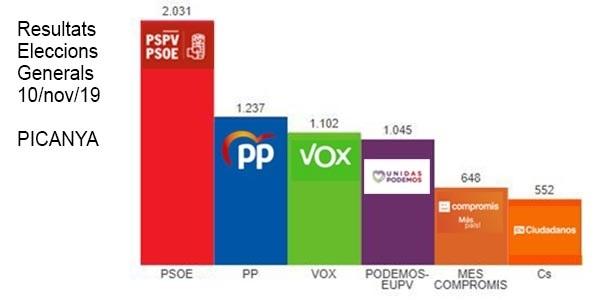 Resultats electorals al nostre poble